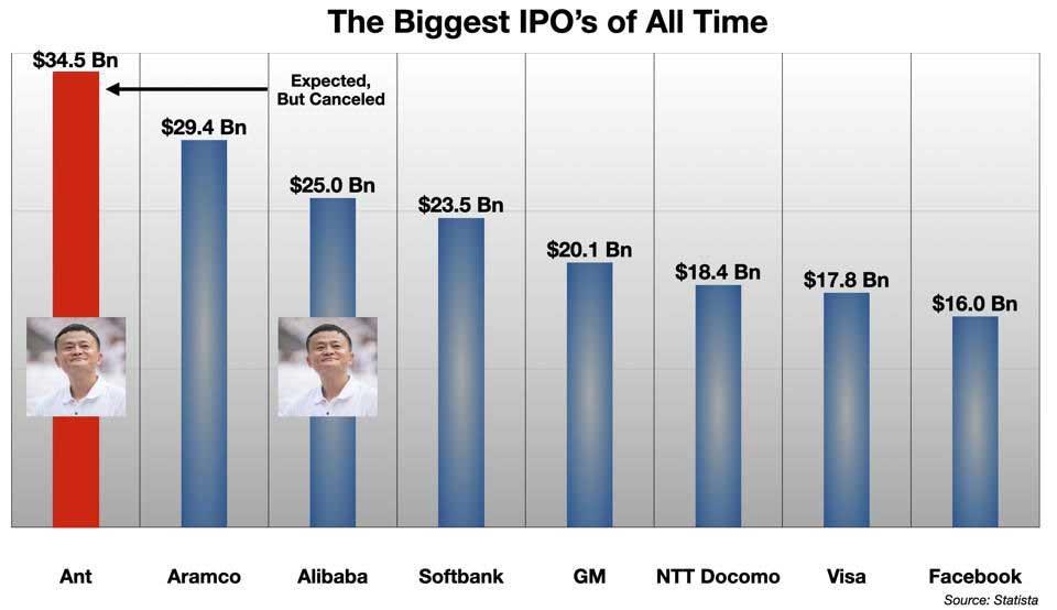 IPO của Ant được xem là lớn nhất trong lịch sử