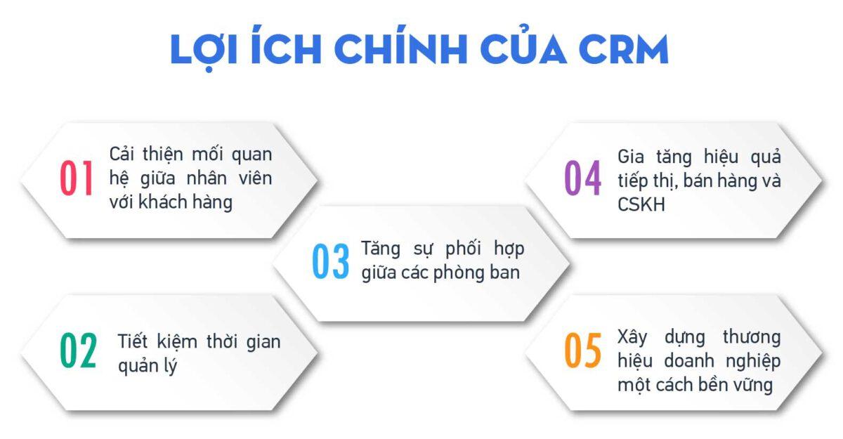 Lợi ích của CRM mang lại cho doanh nghiệp