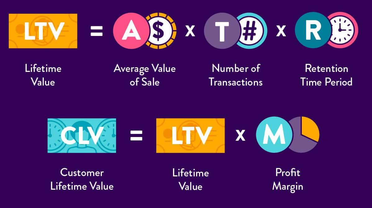 3. Những người mua sử dụng đa kênh để mua sắm sẽ mang lại giá trị lâu dài