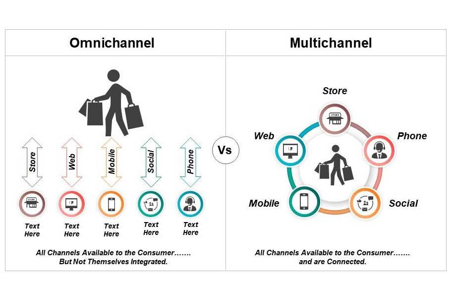 Sự vượt trội của Marketing Omnichannel so với Marketing Multichannel