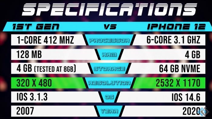 So sánh tốc độ iPhone 2G và iPhone 12