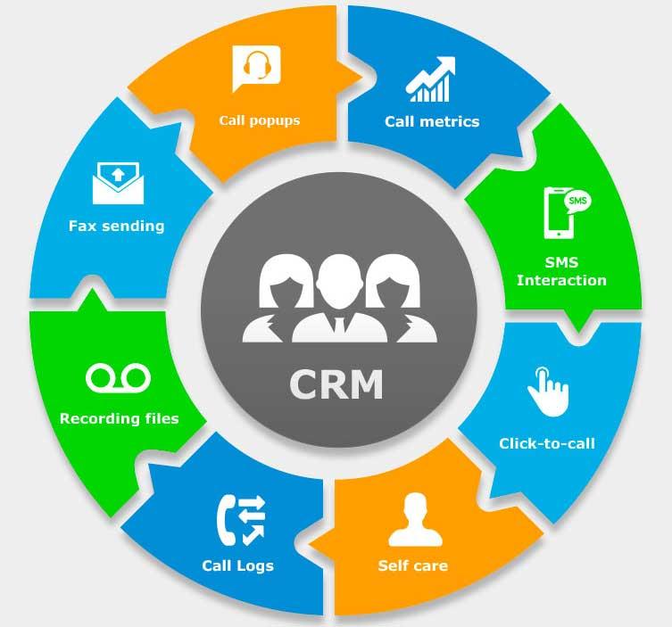 Tại sao CRM là trung tâm của hệ thống quản lý doanh nghiệp