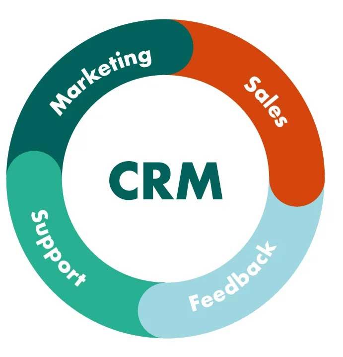 Vai trò của CRM trong quản lý doanh nghiệp