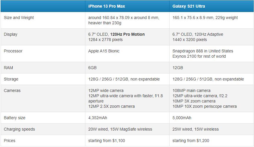 So sánh iPhone 13 Pro Max và Galaxy S21 Ultra