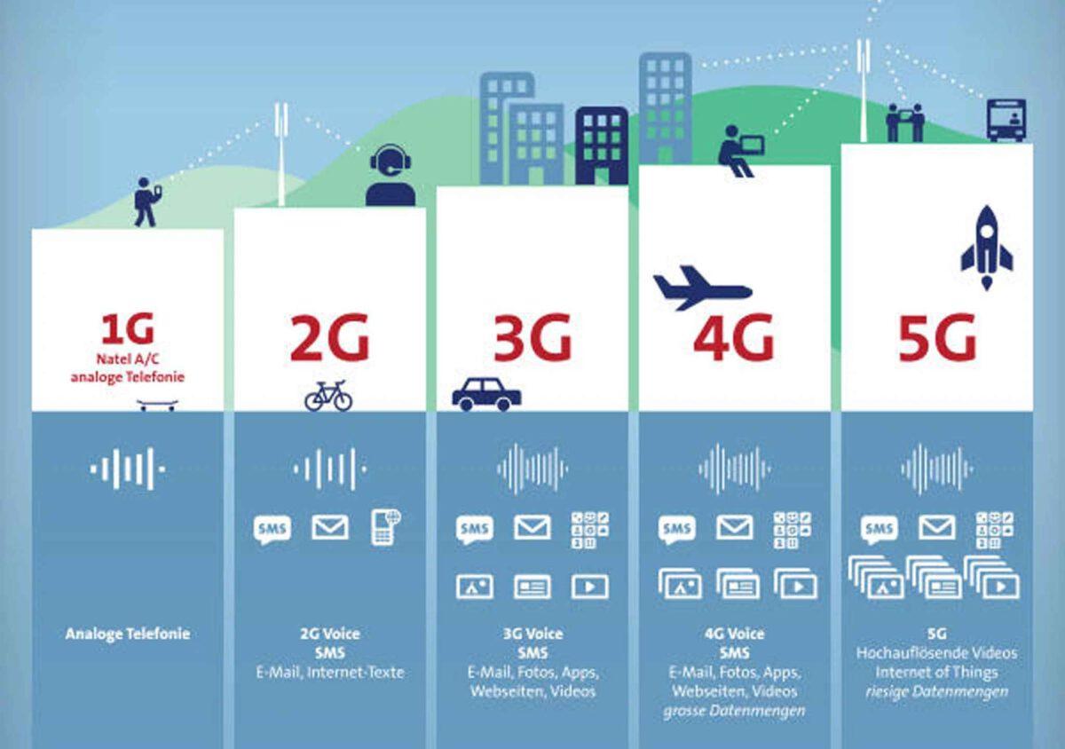 5G là gì? Cách giúp Smartphone truy cập Internet nhanh hơn